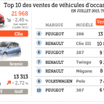 Vente de voiture occasion en france