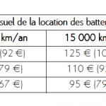 Prix batterie de voiture
