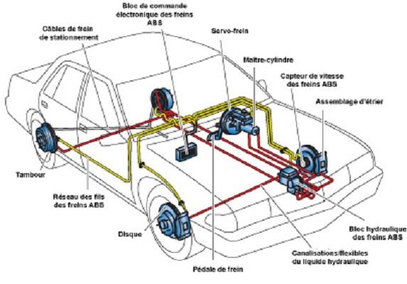 systeme freinage voiture votre site sp cialis dans les accessoires automobiles. Black Bedroom Furniture Sets. Home Design Ideas