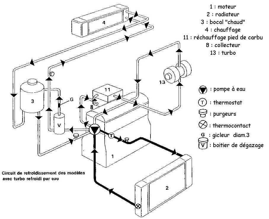 pression circuit de refroidissement