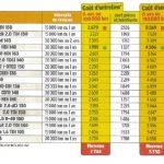 Vidange voiture diesel prix
