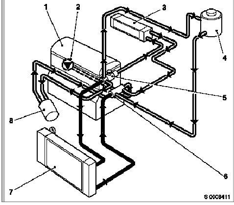 Circuit de refroidissement moteur diesel pdf
