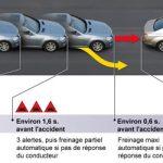 Freinage automatique voiture