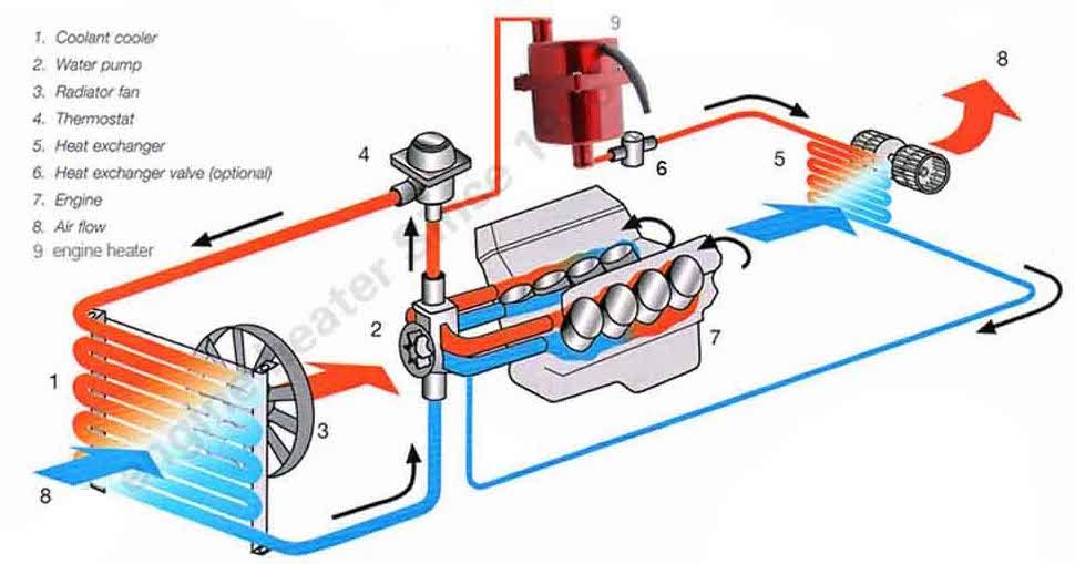 Circuit De Refroidissement Moteur : schema du circuit de refroidissement votre site sp cialis dans les accessoires automobiles ~ Gottalentnigeria.com Avis de Voitures