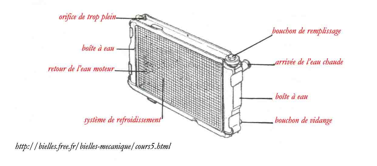 fonctionnement radiateur eau votre site sp cialis dans les accessoires automobiles. Black Bedroom Furniture Sets. Home Design Ideas