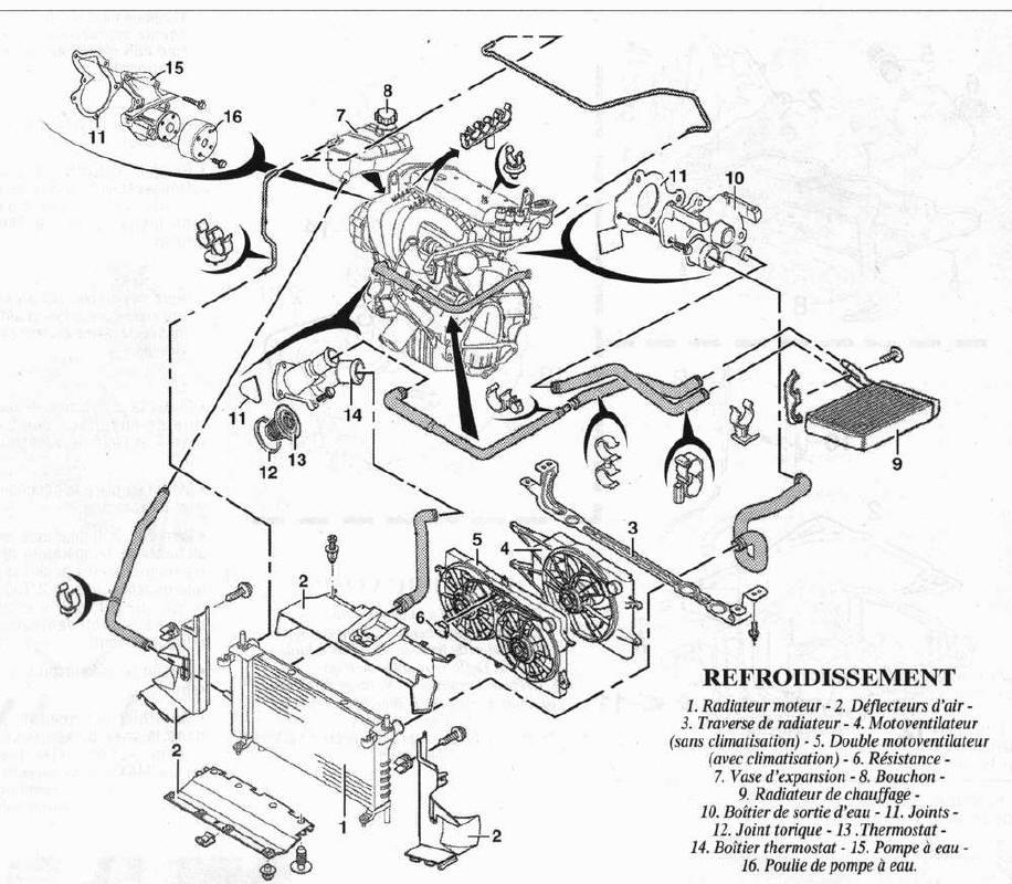 circuit de refroidissement moteur essence