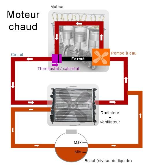 circuit de refroidissement automobile votre site sp cialis dans les accessoires automobiles. Black Bedroom Furniture Sets. Home Design Ideas