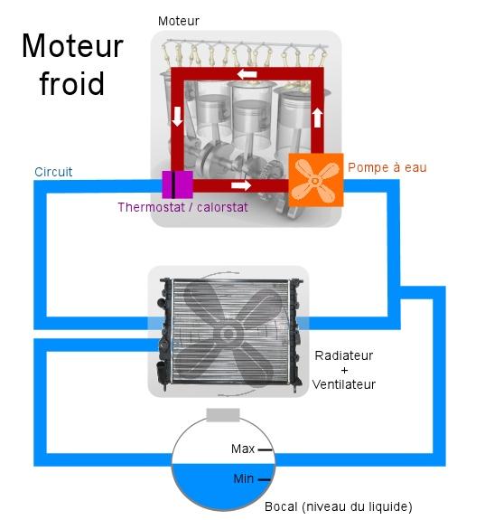 refroidissement moteur voiture votre site sp cialis dans les accessoires automobiles. Black Bedroom Furniture Sets. Home Design Ideas