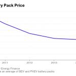 Batterie voiture électrique prix
