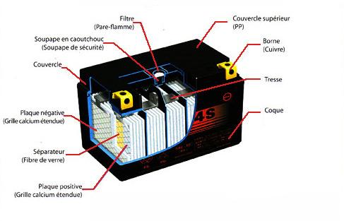 electrolyte batterie voiture votre site sp cialis dans les accessoires automobiles. Black Bedroom Furniture Sets. Home Design Ideas