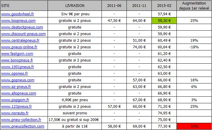 prix des pneus votre site sp cialis dans les. Black Bedroom Furniture Sets. Home Design Ideas